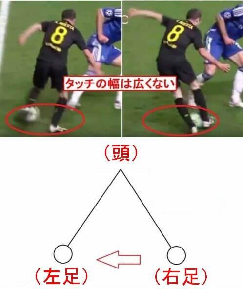 利き足側に抜いて相手にボールの軌道を見えなくさせる意味の説明画像